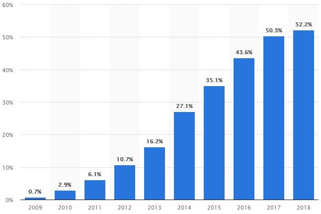процент мобильного трафика