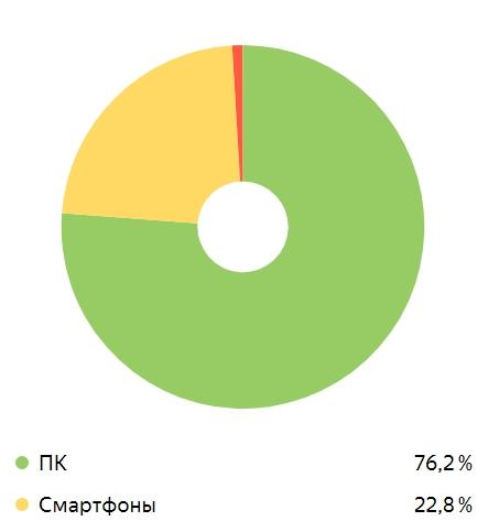 ПК и мобильные пользователи в процентах