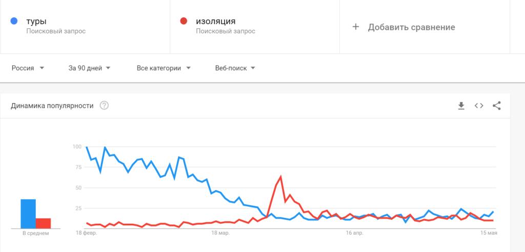 сравнение гугл трендов