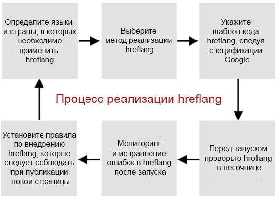 блок схема hreflang