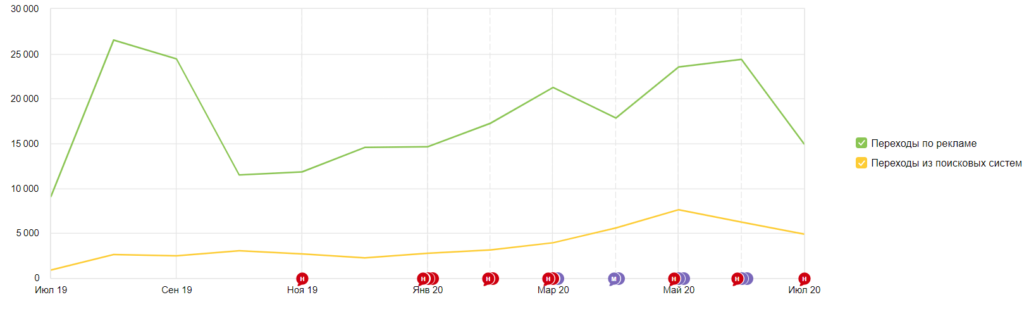 график рекламы и органики