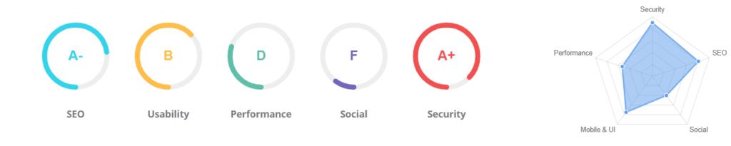оценка качества сайта