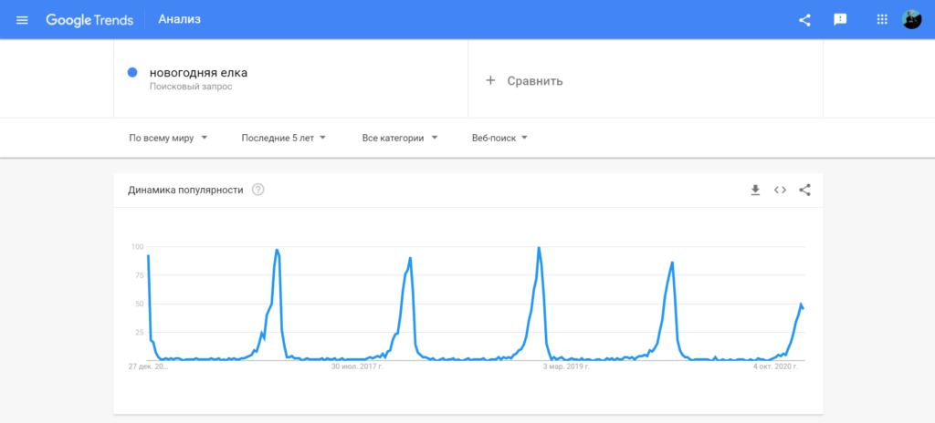 гугл тренды по запросу новогодняя елка